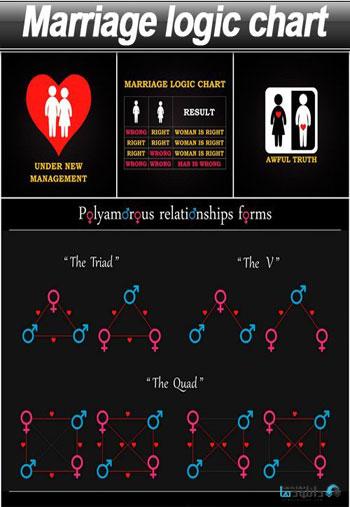 Marriage-logic-chart