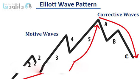 Forex-Trading-With-The-Elliott-Wave-Theory-Cover