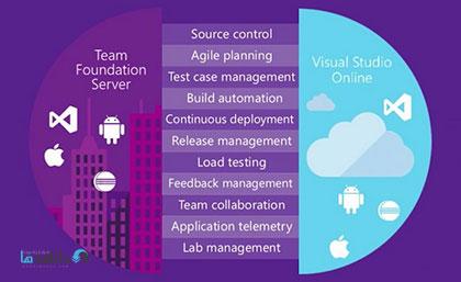 دانلود-نرم-افزار-Microsoft-Team-Foundation-Server-2018